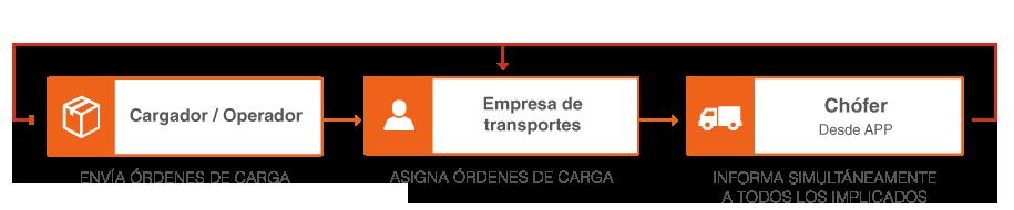 Tracking Wtransnet | Wtransnet